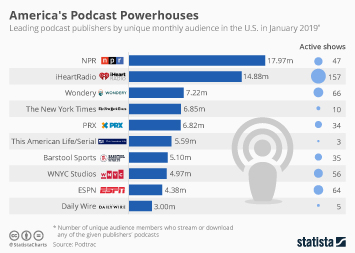 Most popular podcast in the world